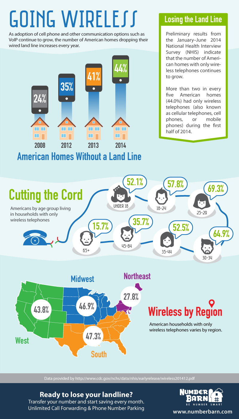 Are American homes going wireless only?
