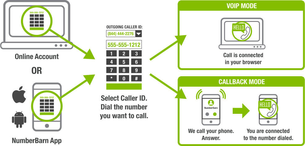 Use your online account or our app. Dial the number you want to call. We call your phone. Answer the call. We connect you to the number you dialed and show your selected outgoing caller ID.